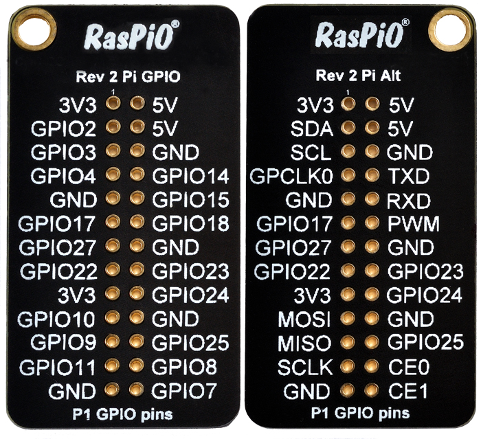 RasPiO<sup>®</sup> Port Label board showing GPIO numbers and Alternative Functions